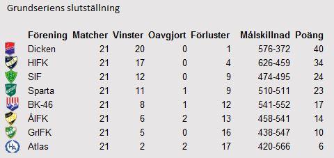 Grunseriens slutställning. Källa: Finska handbollsförbundets resultatsservice